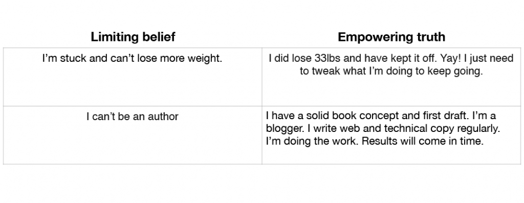 Limiting belief worksheet filled in: Limiting belief: I'm stuck and can't lose more weight. Empowering truth: I did lose 33lbs and have kept it off. Yay! I just need to 								tweak what I'm doing to keep going. - Limiting belief: I can't be an author. Empowering truth: I have a solid book idea. I'm a blogger. I write web and technical copy regularly. I'm doing the work. Results will come in time.