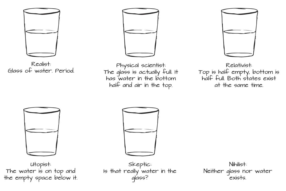 Drawings of 6 glasses half full of water - Realist: Glass of water. Period. — Physical scientist: The glass is actually full. It has water in the bottom half and air in the top. — Relativist: top is half empty, bottom is half full. Both states exist at the same time. — Utopist: The water is on top and the empty space below it. — Skeptic: Is that really water in the glass? — Nihilist: Neither glass nor water exists.
