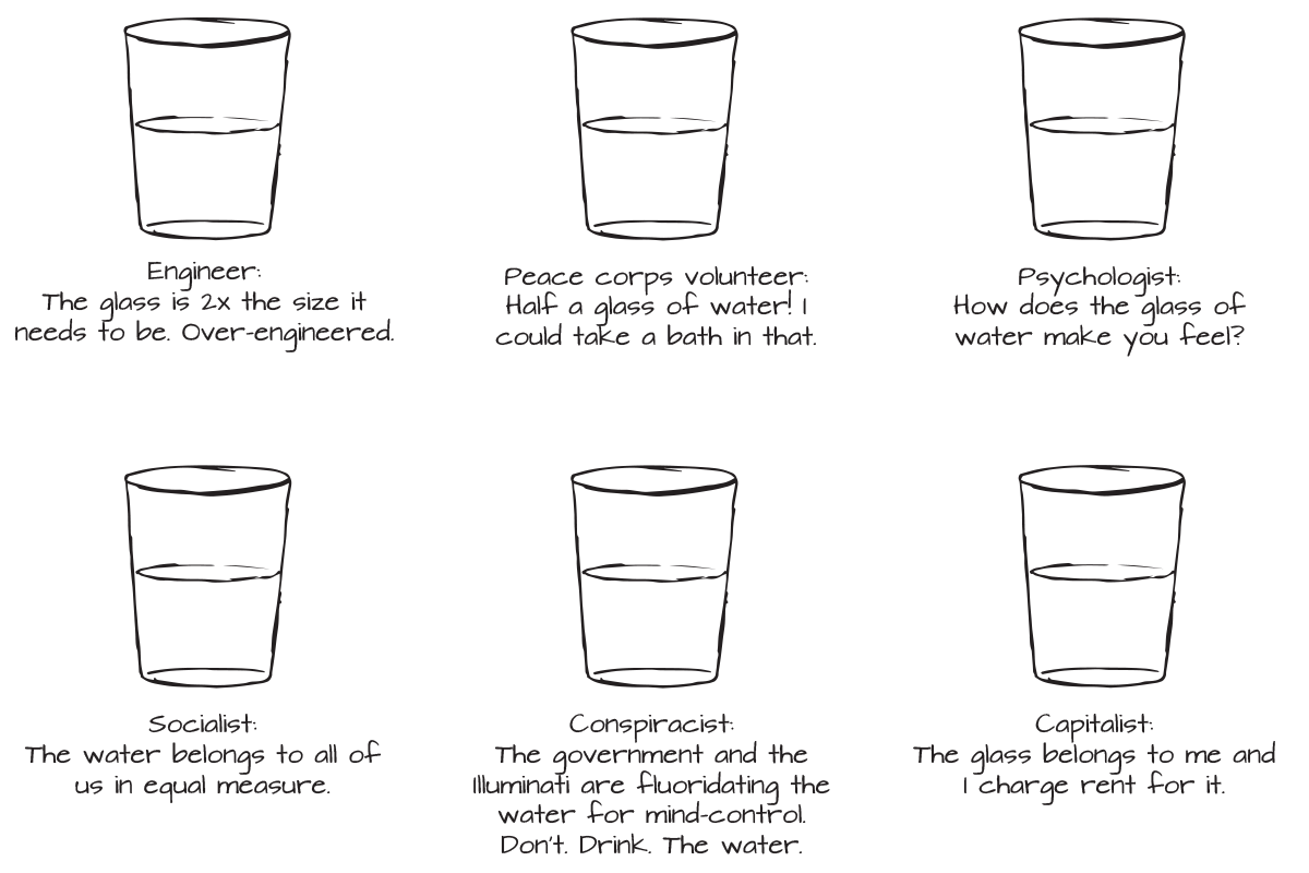 Drawings of 6 glasses half full of water - Engineer: The glass is 2x the size it needs to be. Over-engineered. — Peace Corps volunteer: Half a glass of water! I could take a bath in that. – Psychologist: How does the glass of water make you feel? — Socialist: The water belongs to all of us in equal measure. — Conspiracist: The government and the Illuminati are fluoridating the water for mind-control. Don't. Drink. The water. — Capitalist: The glass belongs to me and I charge rent for it.